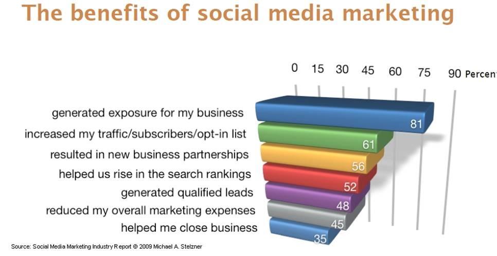Prednosti marketinga na društvenim mrežama
