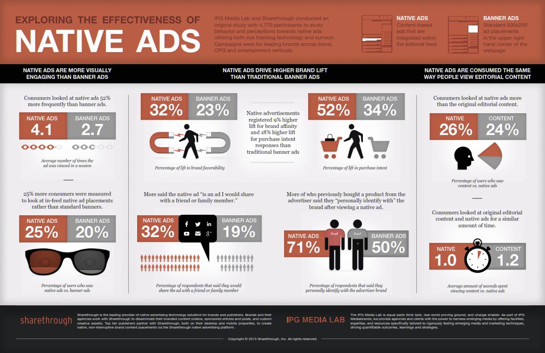 Efektivnost nativnog oglašavanja